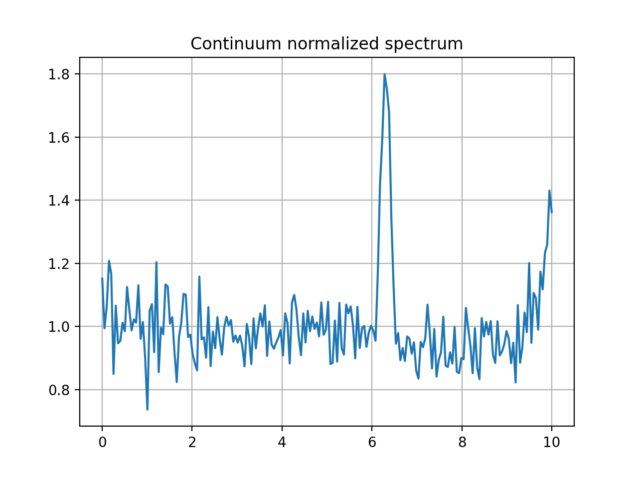 Line/Spectrum Fitting — specutils v0 5 2